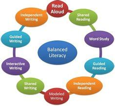 Essays the importance of literacy science